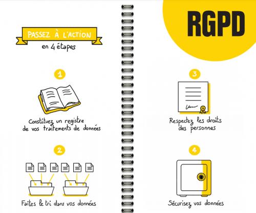 RGPD-résumé