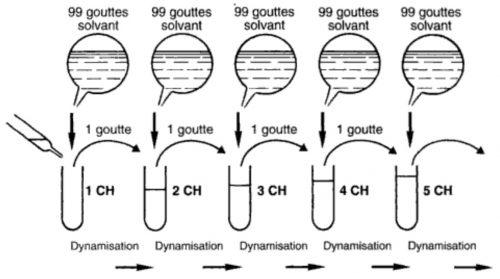 dilution-en-hom-opathie-2-1