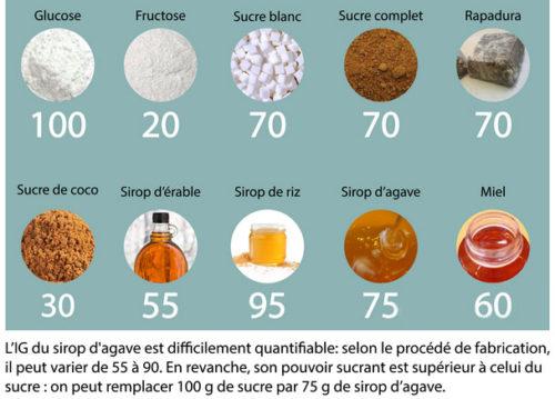 index-glycémique-du-sucre