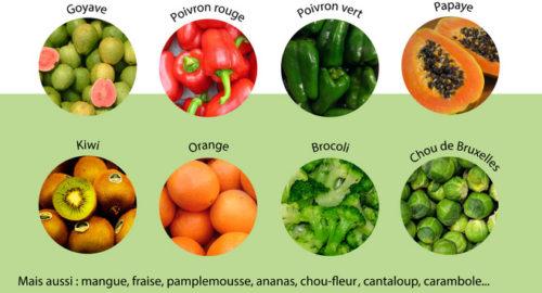 source-vitamine-C